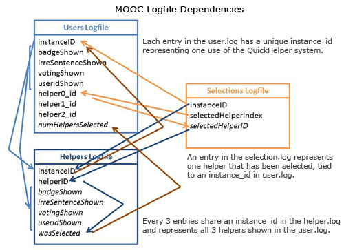 The QuickHelper logfile dependencies